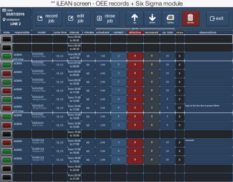iLEAN screen - OEE records + 6 Sigma module
